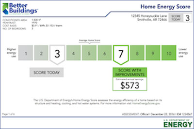 What A Home Energy Score Measures and Why You Should Care