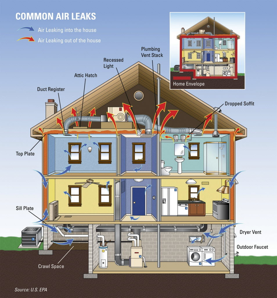 common air leaks graphic